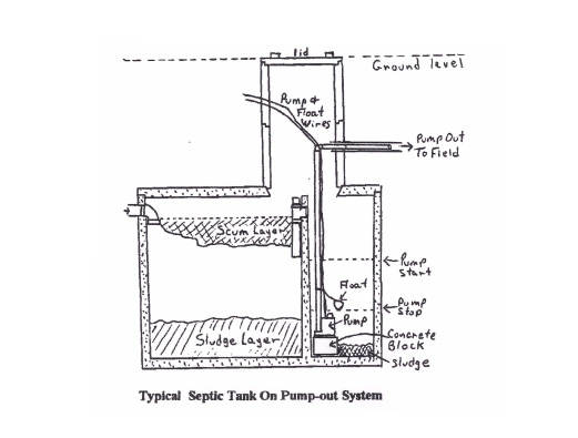 septic pump out system